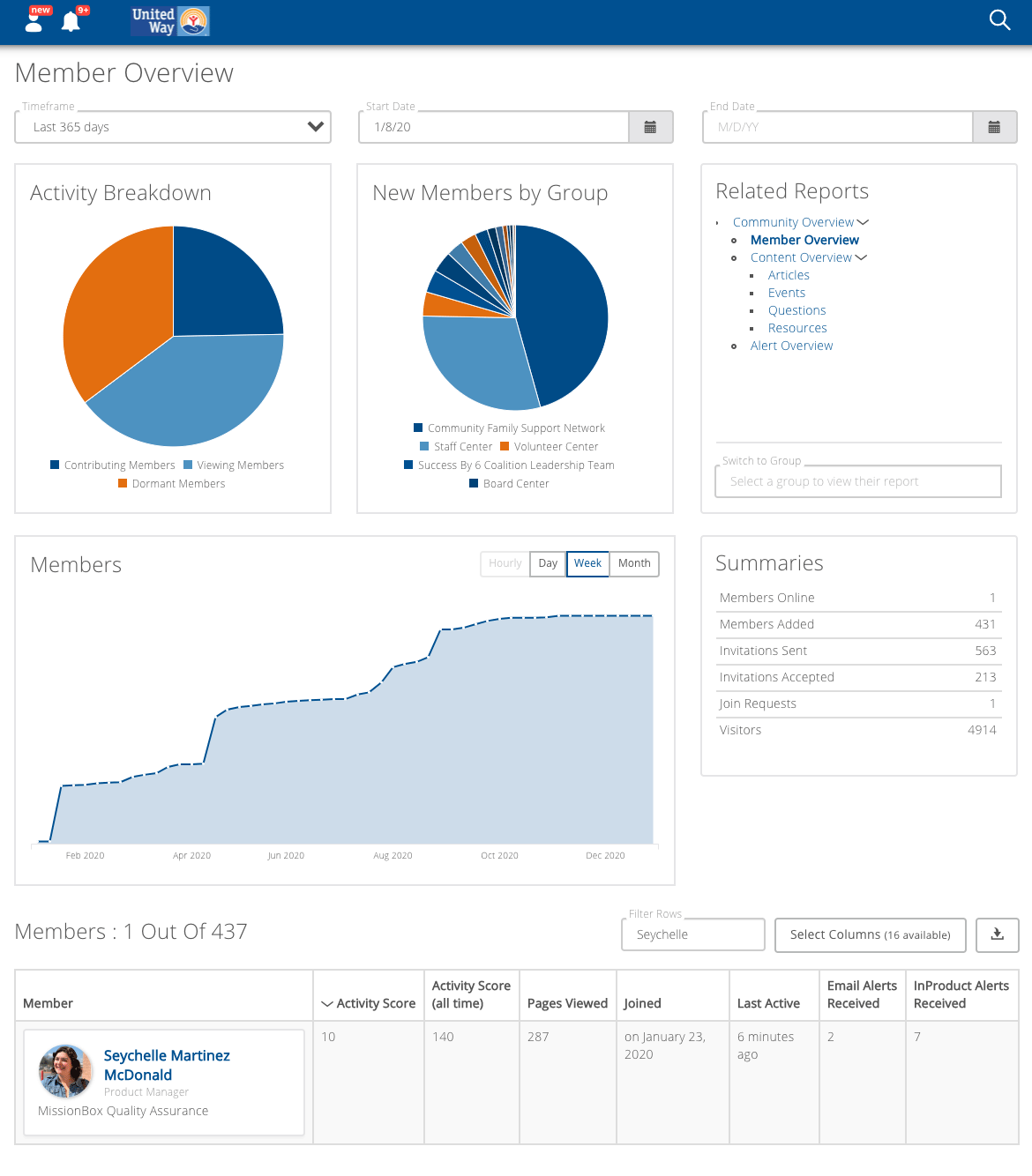 Screen shot of the community overview report
