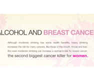 Alcohol and Increased Breast Cancer Risk Factor - Featured Photo